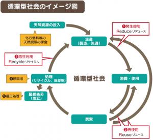 循環型社会イメージ図