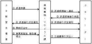 3Rリーダー派遣の流れ図